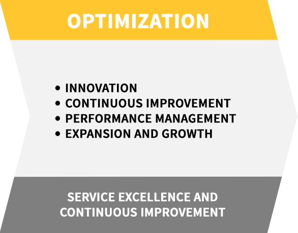 Optimization banner for Auxis Shared Services Solution: Service Excellence and Continuous Improvement