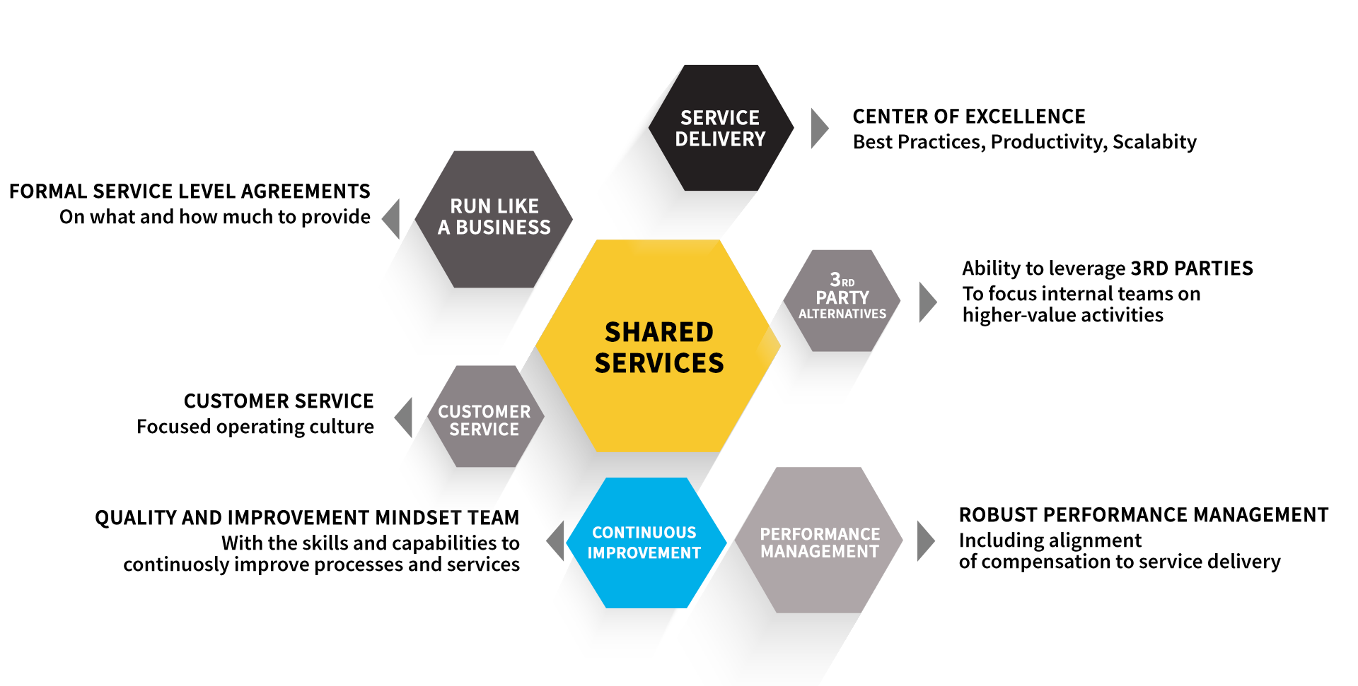 Infographic of the benefits of Shared Services when implementing Auxis solutions