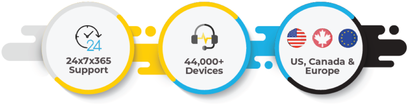 Infographic about services implemented by Auxis: 24x7x365 support for 44K+ devices located in the U.S., Canada, and Europe