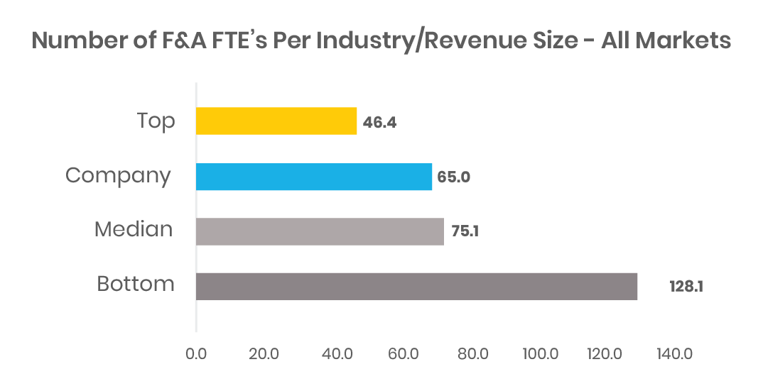 Number of Finance and Accounting FTE's per industry over revenue size compared to the median benchmark prior optimization.