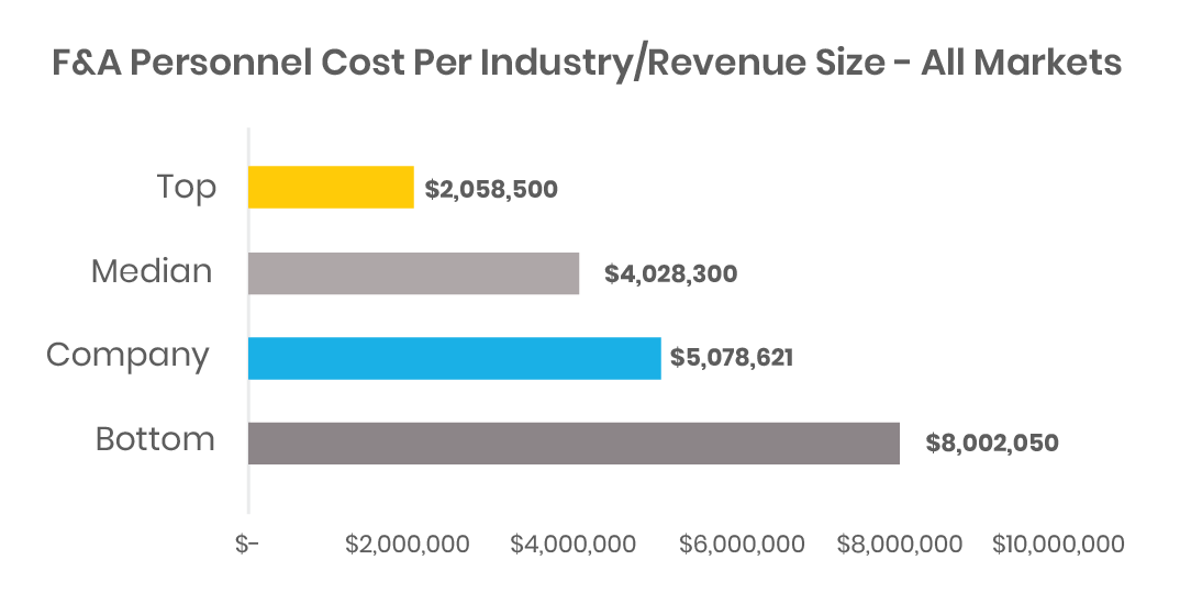 Finance Benchmarking: F & A personnel cost per industry and revenue size