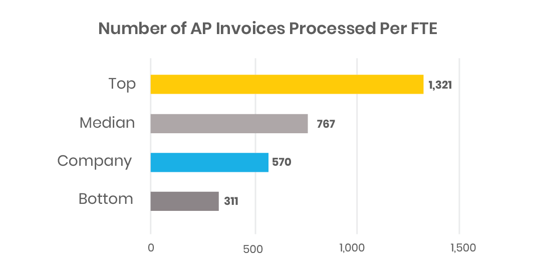 Finance Benchmarking: Numbers of Invoices Processed per FTE