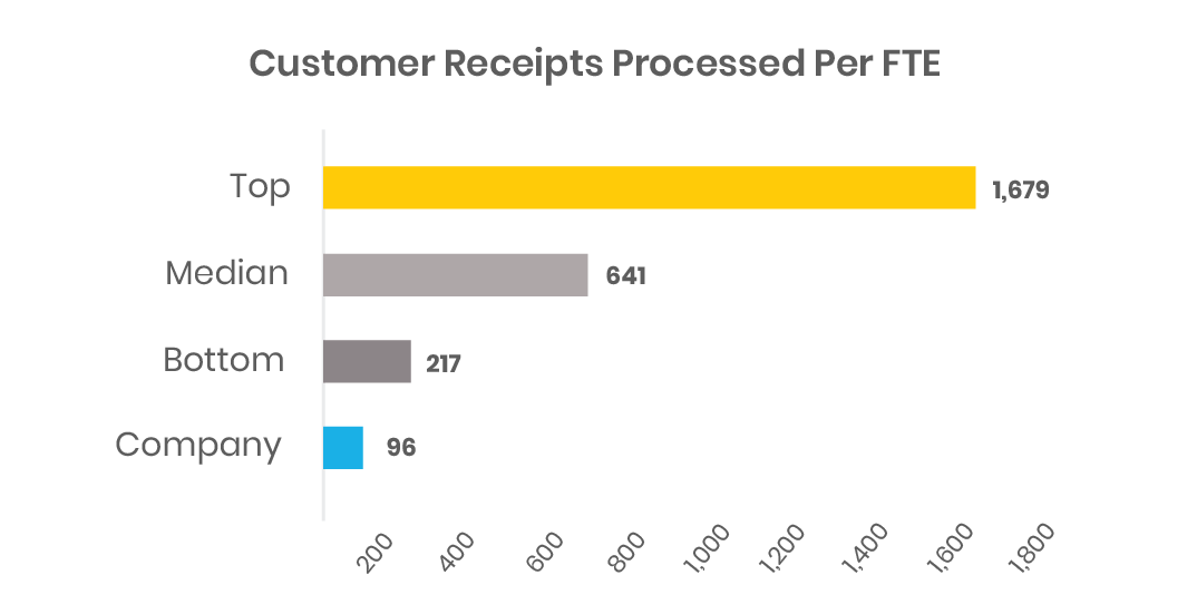 Finance Benchmarking: Customers receipts  Processed per FTE