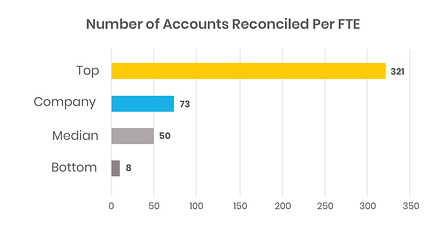 Finance Benchmarking: Number of accounts reconciled  per FTE