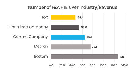 Finance Benchmarking: Number of F&A  FTEs per industry revenue