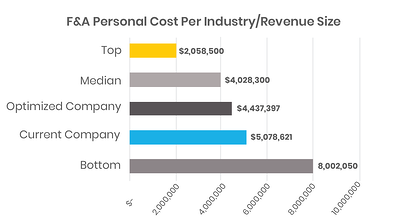 Finance Benchmarking: F & A personnel cost per industry and revenue size optimized