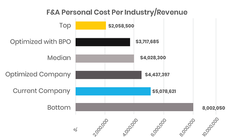 Finance Benchmarking: F & A personnel cost per industry and revenue optimized