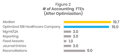 Reduction in FTE's from 33 to 19 for a $1B healthcare organization by effectively benchmarking the finance department.