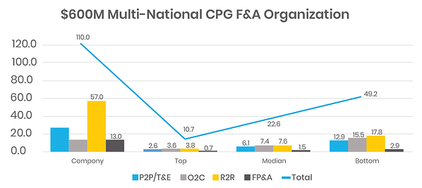 Performance comparison between a $600M Multinational company in the CPG industry with 110 FTEs in finance versus the benchmarks