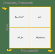 Business complexity framework