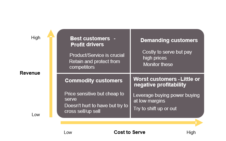 Classifying existing clients into four quadrants based on the cost to serve and revenue