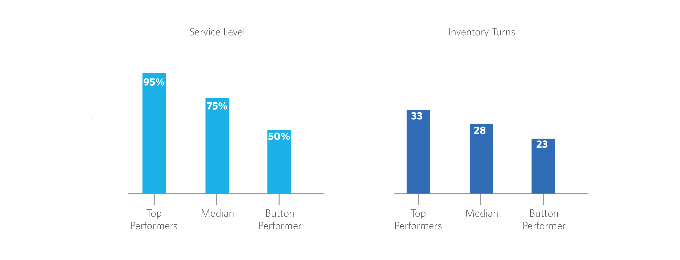 benchmarking graphic