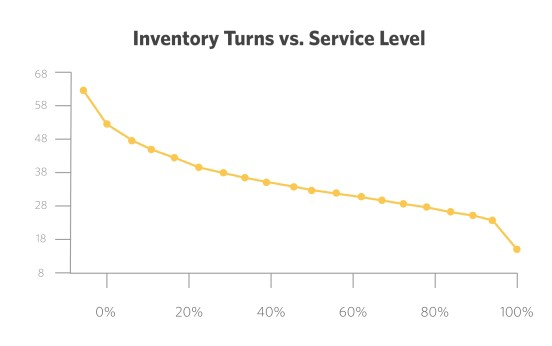 inventory turns vs service level