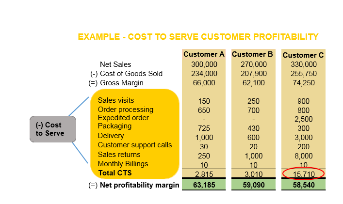 Cost to serve customer profitability example