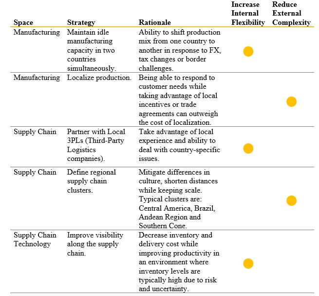 table_ organizations increase their internal flexibility or reduce external complexity