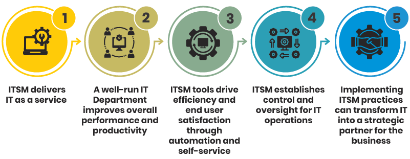 Infographic of the 5 ways a business can benefit from ITSM Value
