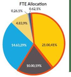 FTE allocation