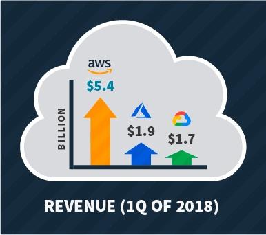 AWS Cloud Services. Revenue 1Q of 2018