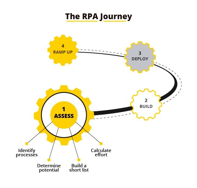 The RPA Journey2-1