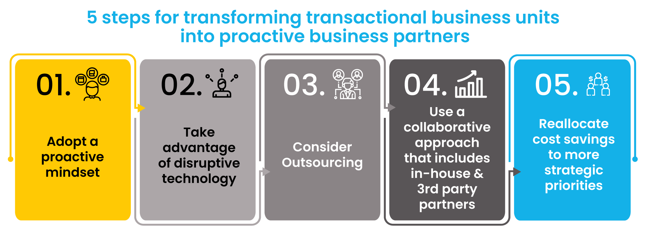5 Business transformation strategies for transforming transactional units into proactive business partners you can implement
