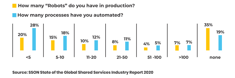 SSON State of the Global Shared Services Industry Report 2020. Statistics about robots in production & processes automated