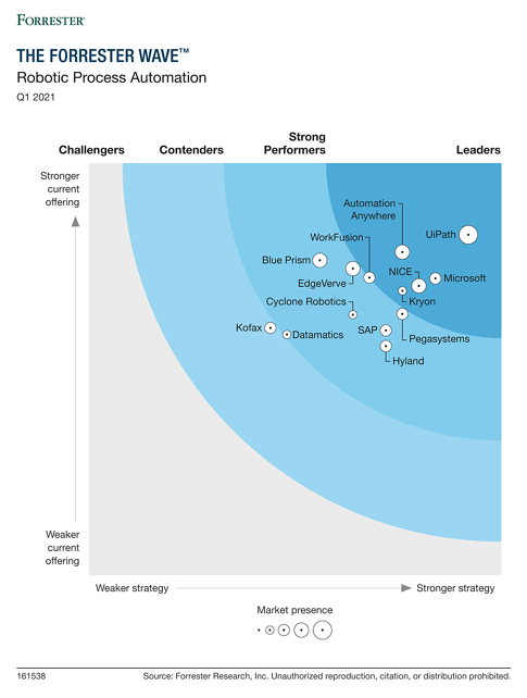 UiPath's ranking according to Forrester Wave: RPA, Q1 2021