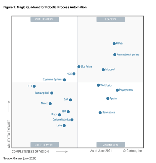 UiPath's ranking according to Gartner on its 2021 Magic Quadrant for Robotic Process Automation