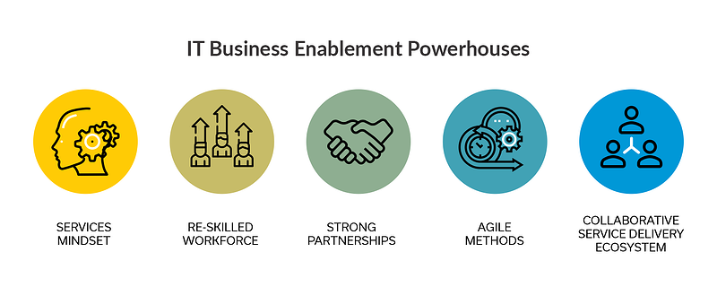 IT Business Enablement Powerhouses