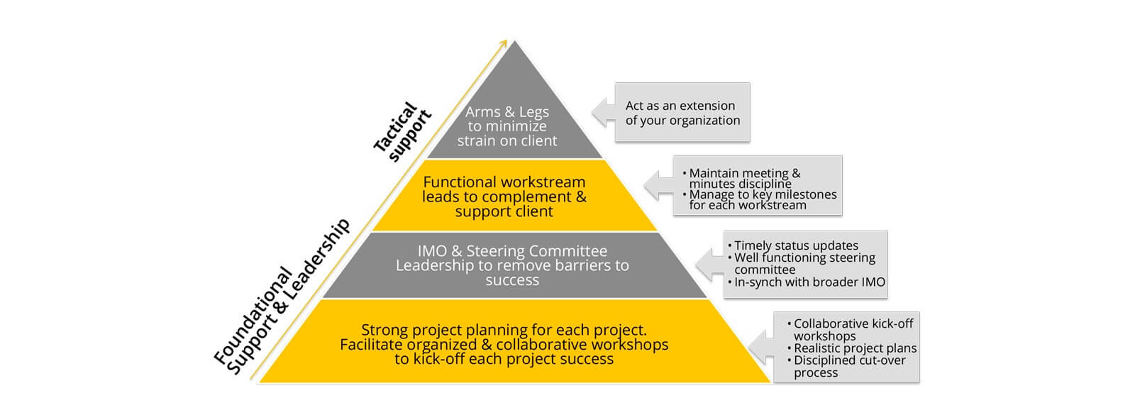 Pyramid infographic of the various levels of Auxis involvement during an M&A Integration Services